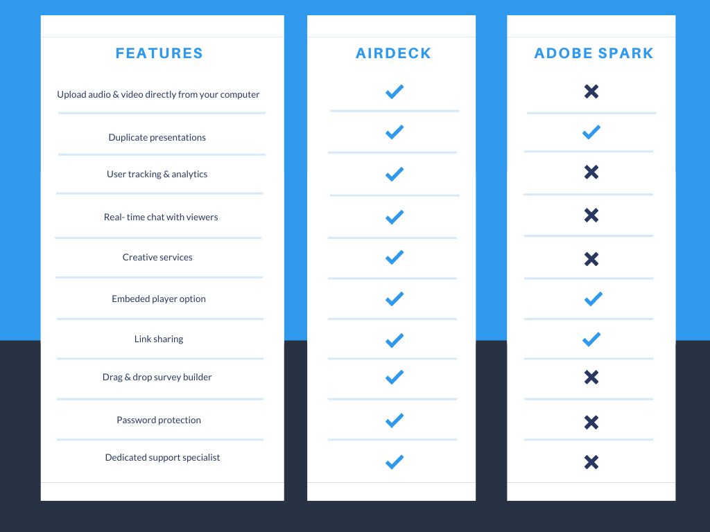 AirDeck vs. Adobe Spark chart